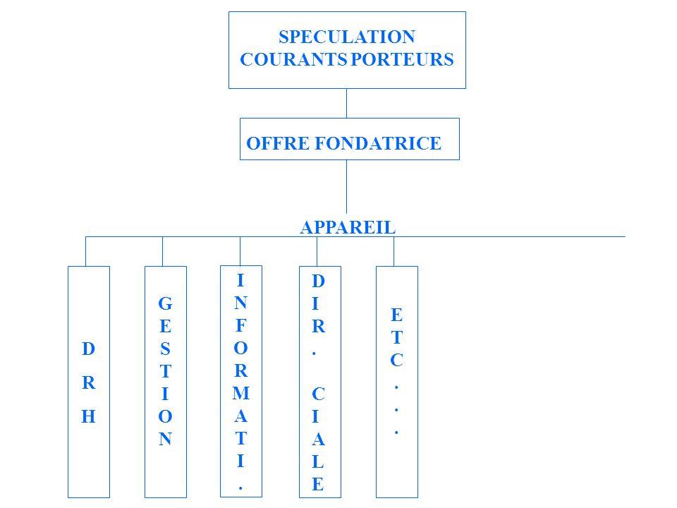 SPECULATION COURANTS PORTEURS OFFRE FONDATRICE ETC...ETC... INFORMATI.INFORMATI. DRHDRH GESTIONGESTION APPAREIL DIR.CIALEDIR.CIALE