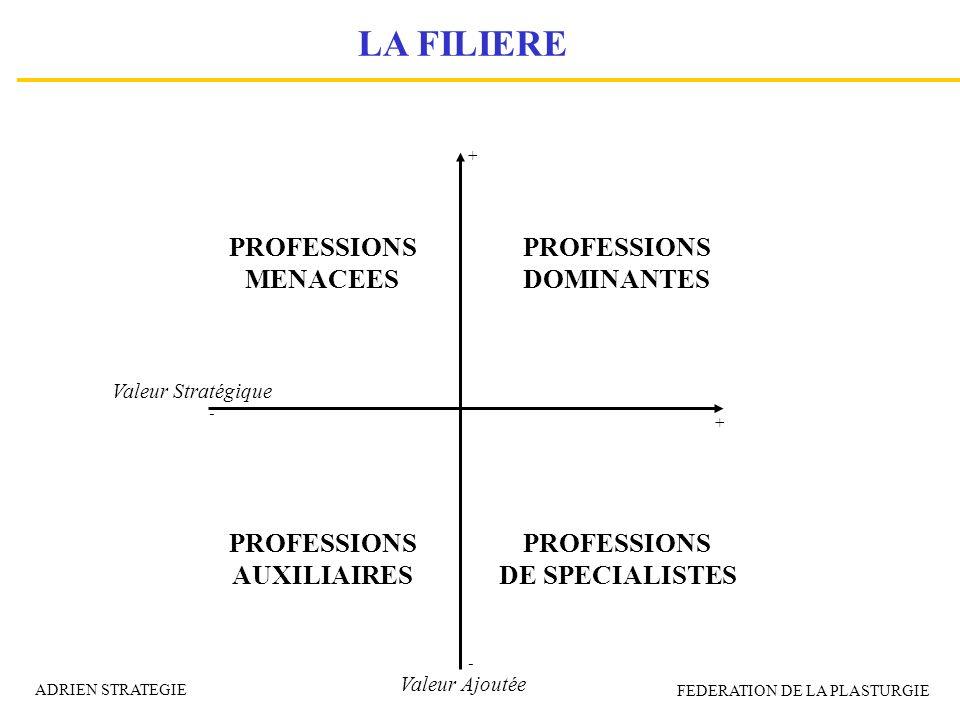 Valeur Ajoutée + - - + Valeur Stratégique PROFESSIONS MENACEES PROFESSIONS DOMINANTES PROFESSIONS AUXILIAIRES PROFESSIONS DE SPECIALISTES LA FILIERE A