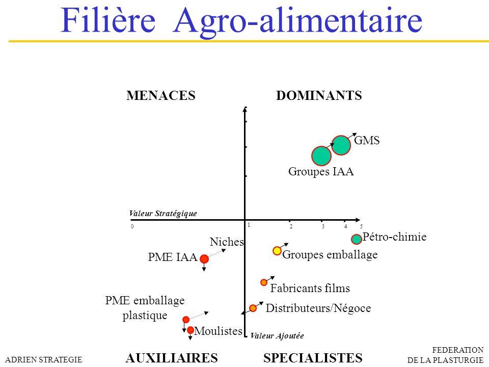 MENACES DOMINANTS AUXILIAIRESSPECIALISTES Valeur Ajoutée Valeur Stratégique 0 3452 1 Pétro-chimie GMS Groupes IAA Groupes emballage Fabricants films P