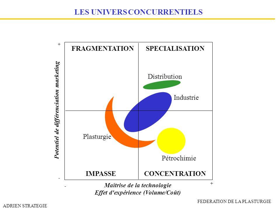 LES UNIVERS CONCURRENTIELS FRAGMENTATIONSPECIALISATION IMPASSECONCENTRATION Pétrochimie Plasturgie Distribution Industrie + + - - Maîtrise de la techn