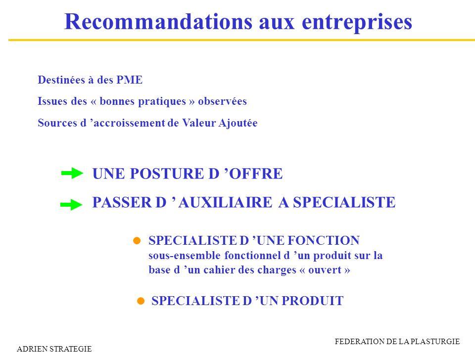 Recommandations aux entreprises Destinées à des PME Issues des « bonnes pratiques » observées Sources d accroissement de Valeur Ajoutée UNE POSTURE D
