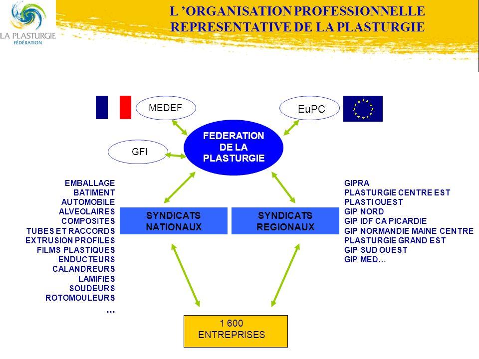 L ORGANISATION PROFESSIONNELLE REPRESENTATIVE DE LA PLASTURGIE FEDERATION DE LA PLASTURGIE SYNDICATS NATIONAUX SYNDICATS REGIONAUX EMBALLAGE BATIMENT