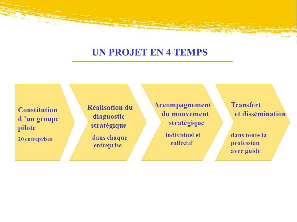 UN PROJET EN 4 TEMPS Constitution d un groupe pilote 20 entreprises Réalisation du diagnostic stratégique dans chaque entreprise Accompagnement du mou