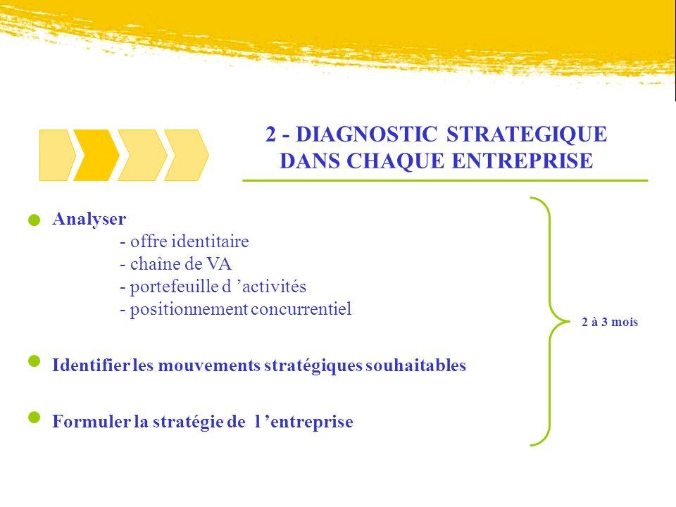 2 - DIAGNOSTIC STRATEGIQUE DANS CHAQUE ENTREPRISE Analyser - offre identitaire - chaîne de VA - portefeuille d activités - positionnement concurrentie