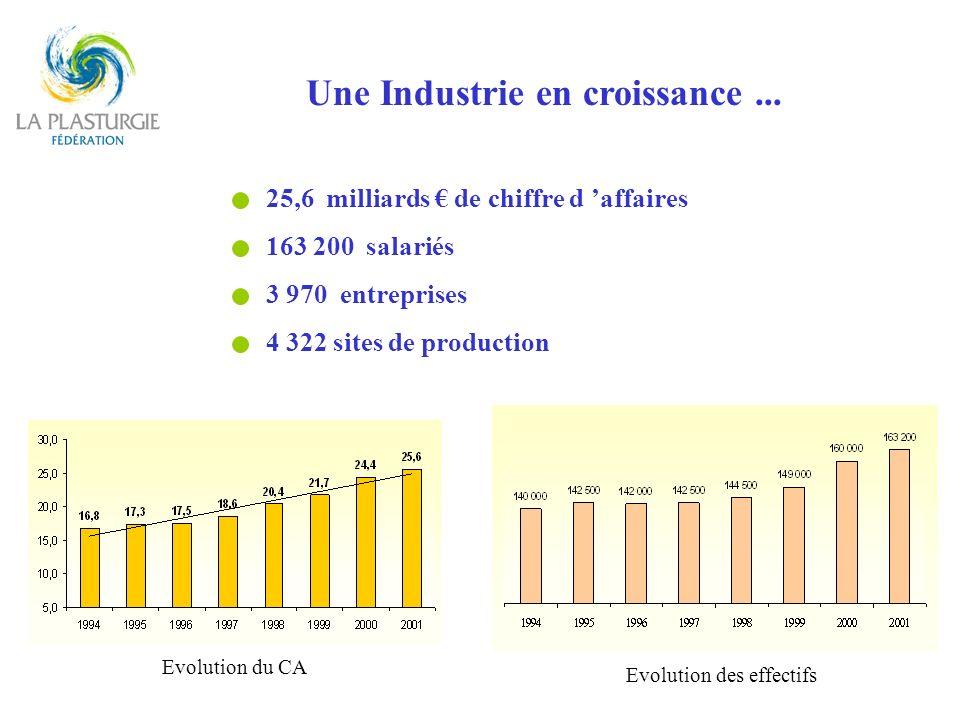 Une Industrie en croissance... 25,6 milliards de chiffre d affaires 163 200 salariés 3 970 entreprises 4 322 sites de production Evolution du CA Evolu