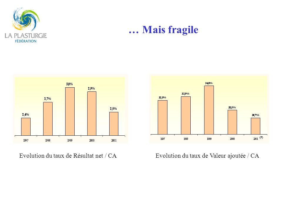 … Mais fragile Evolution du taux de Résultat net / CAEvolution du taux de Valeur ajoutée / CA