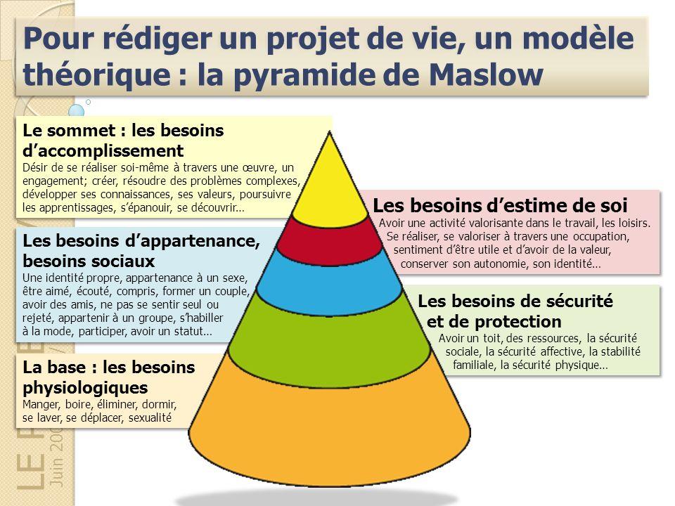 LE PROJET DE VIE Juin 2009 – AGPI / MDPH64 Pour rédiger un projet de vie, un modèle théorique : la pyramide de Maslow La base : les besoins physiologi
