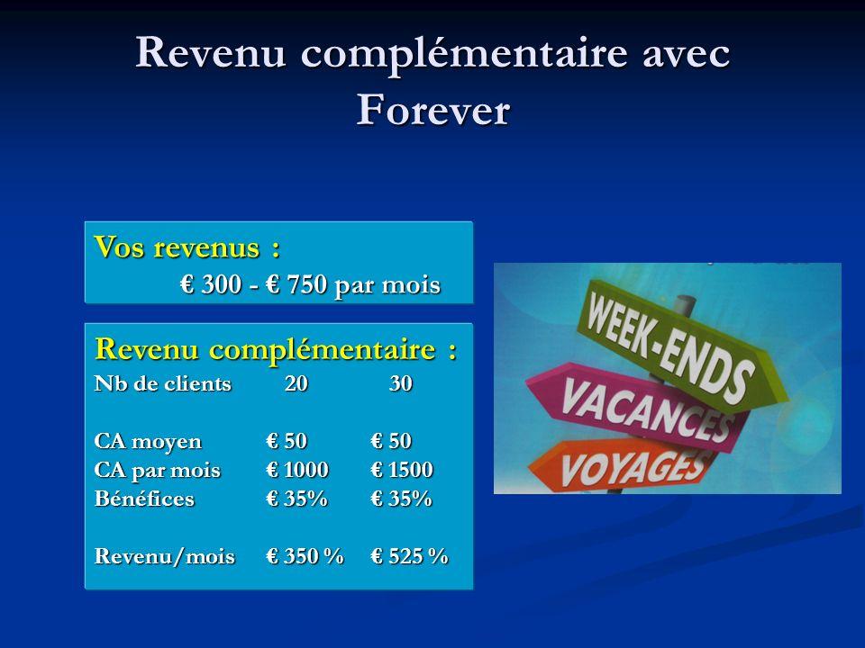 Revenu complémentaire avec Forever Vos revenus : 300 - 750 par mois 300 - 750 par mois Revenu complémentaire : Nb de clients 20 30 CA moyen 50 50 CA par mois 1000 1500 Bénéfices 35% 35% Revenu/mois 350 % 525 %