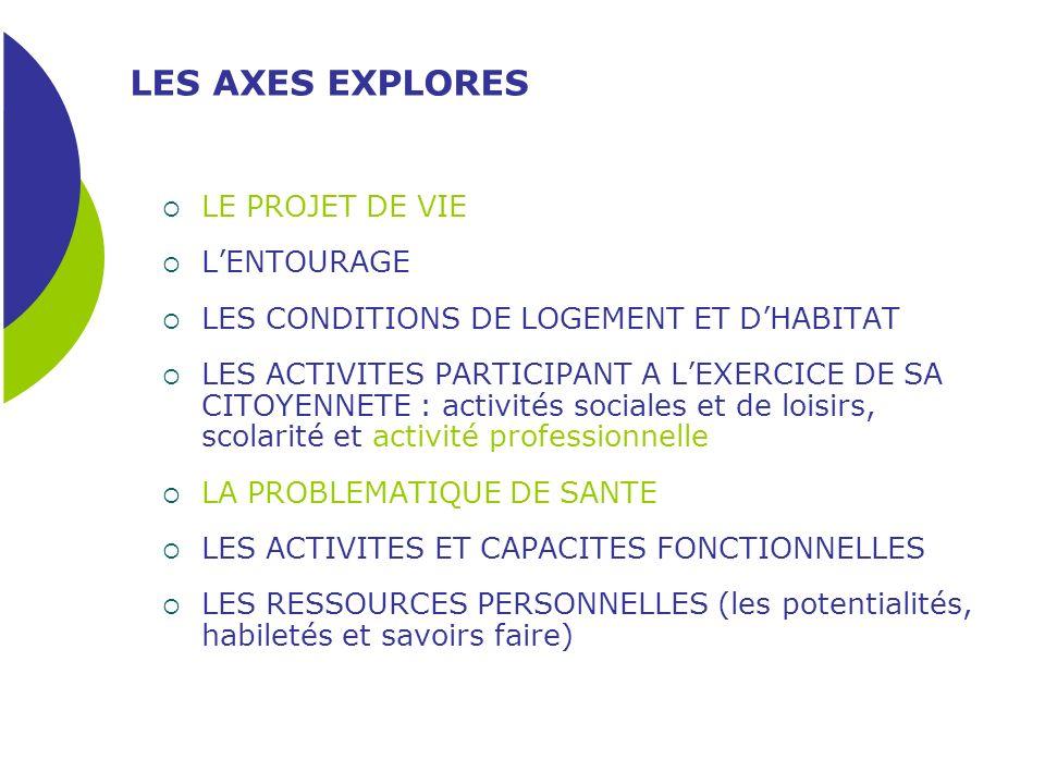 LES AXES EXPLORES LE PROJET DE VIE LENTOURAGE LES CONDITIONS DE LOGEMENT ET DHABITAT LES ACTIVITES PARTICIPANT A LEXERCICE DE SA CITOYENNETE : activit