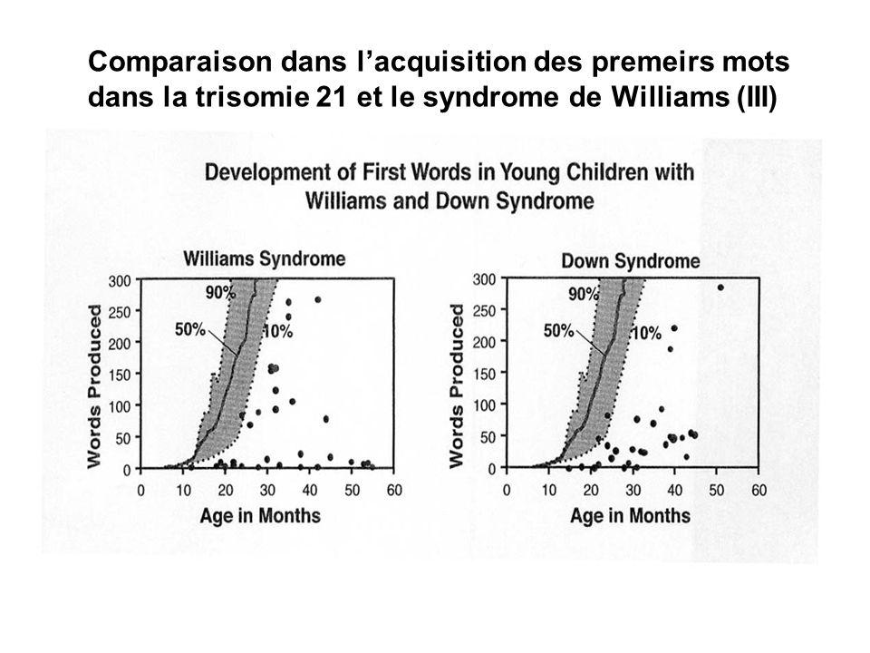 Comparaison dans lacquisition des premeirs mots dans la trisomie 21 et le syndrome de Williams (III)
