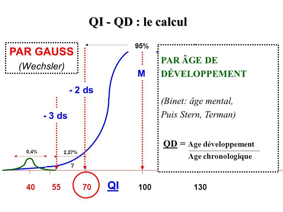 100 QI 1307040 + 2 + 3 55 2,27% 0,4% ? - 2 ds - 3 ds M 95% QI - QD : le calcul PAR ÂGE DE DÉVELOPPEMENT (Binet: âge mental, Puis Stern, Terman) QD = A