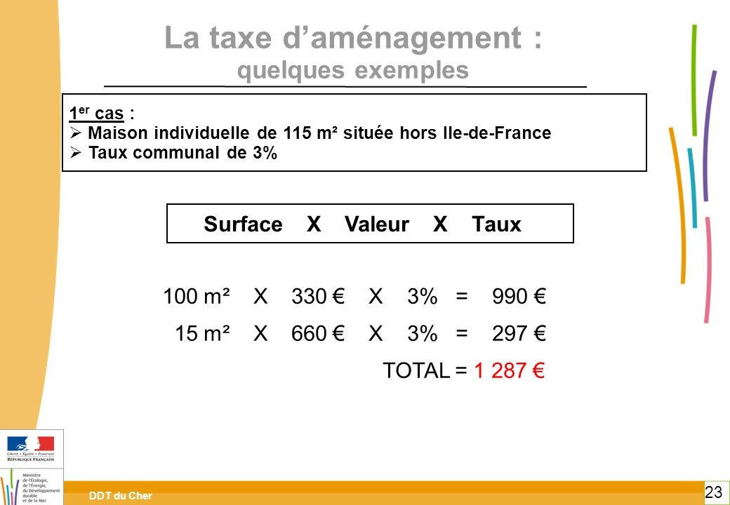 DDT du Cher 23 La taxe daménagement : quelques exemples 1 er cas : Maison individuelle de 115 m² située hors Ile-de-France Taux communal de 3% 100 m²
