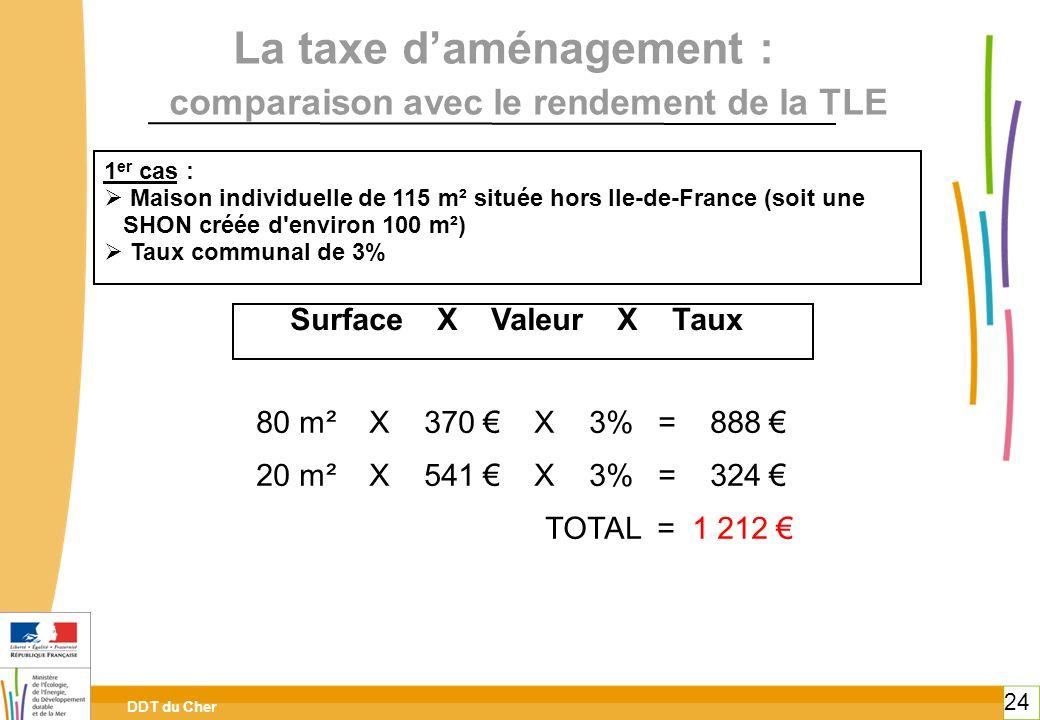 DDT du Cher 24 La taxe daménagement : comparaison avec le rendement de la TLE 1 er cas : Maison individuelle de 115 m² située hors Ile-de-France (soit