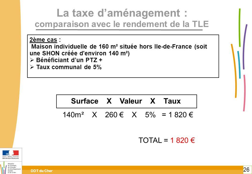 DDT du Cher 26 La taxe daménagement : comparaison avec le rendement de la TLE 2ème cas : Maison individuelle de 160 m² située hors Ile-de-France (soit