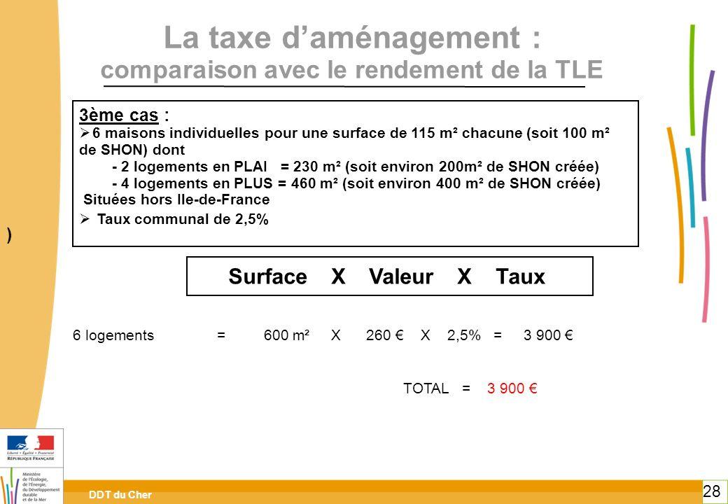 DDT du Cher 28 La taxe daménagement : comparaison avec le rendement de la TLE 3ème cas : 6 maisons individuelles pour une surface de 115 m² chacune (s