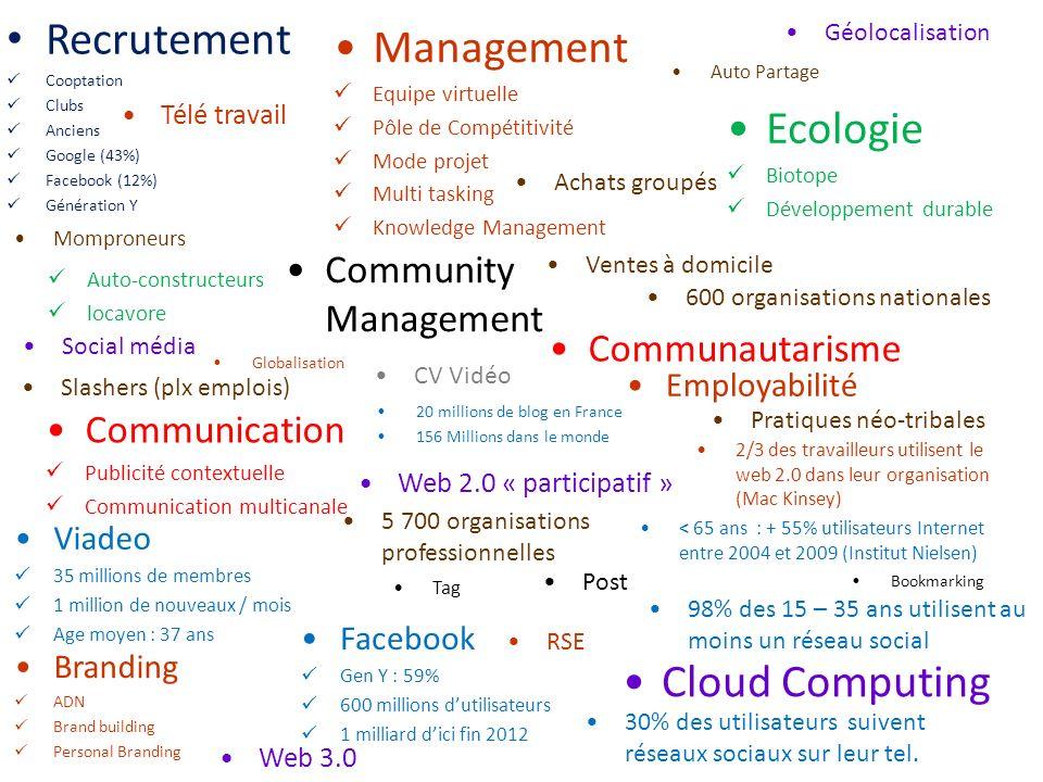 Recrutement Cooptation Clubs Anciens Google (43%) Facebook (12%) Génération Y Management Equipe virtuelle Pôle de Compétitivité Mode projet Multi task
