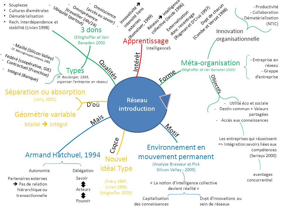 Réseau introduction Forme Méta-organisation (Ettighoffer et Van Beneden 2000) - Entreprise en réseau - Grappe dentreprise Innovation organisationnelle