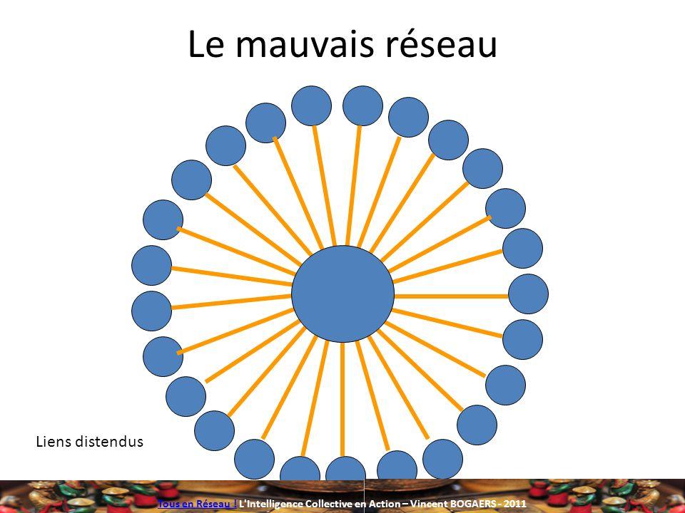Le mauvais réseau Liens distendus Tous en Réseau !Tous en Réseau ! L'Intelligence Collective en Action – Vincent BOGAERS - 2011