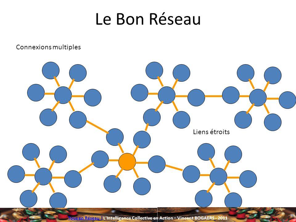Le Bon Réseau Liens étroits Connexions multiples Tous en Réseau !Tous en Réseau ! L'Intelligence Collective en Action – Vincent BOGAERS - 2011