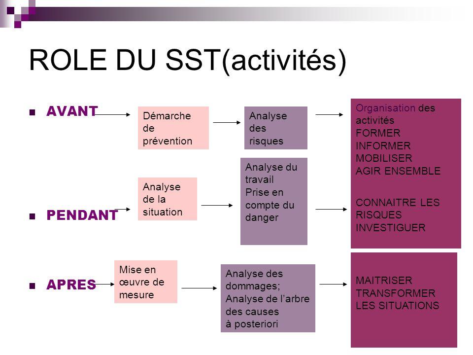 ROLE DU SST(activités) AVANT PENDANT APRES Démarche de prévention Analyse des risques Organisation des activités FORMER INFORMER MOBILISER AGIR ENSEMB