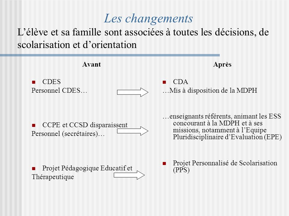 Les changements Avant CDES Personnel CDES… CCPE et CCSD disparaissent Personnel (secrétaires)… Projet Pédagogique Educatif et Thérapeutique Après CDA …Mis à disposition de la MDPH …enseignants référents, animant les ESS concourant à la MDPH et à ses missions, notamment à lEquipe Pluridisciplinaire dEvaluation (EPE) Projet Personnalisé de Scolarisation (PPS) Lélève et sa famille sont associées à toutes les décisions, de scolarisation et dorientation