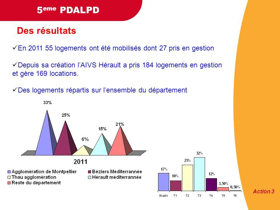 5 eme PDALPD Des résultats En 2011 55 logements ont été mobilisés dont 27 pris en gestion Depuis sa création lAIVS Hérault a pris 184 logements en gestion et gère 169 locations.