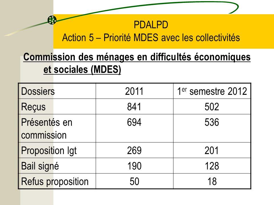 PDALPD Action 5 – Priorité MDES avec les collectivités Commission des ménages en difficultés économiques et sociales (MDES) Dossiers20111 er semestre 2012 Reçus841502 Présentés en commission 694536 Proposition lgt269201 Bail signé190128 Refus proposition5018