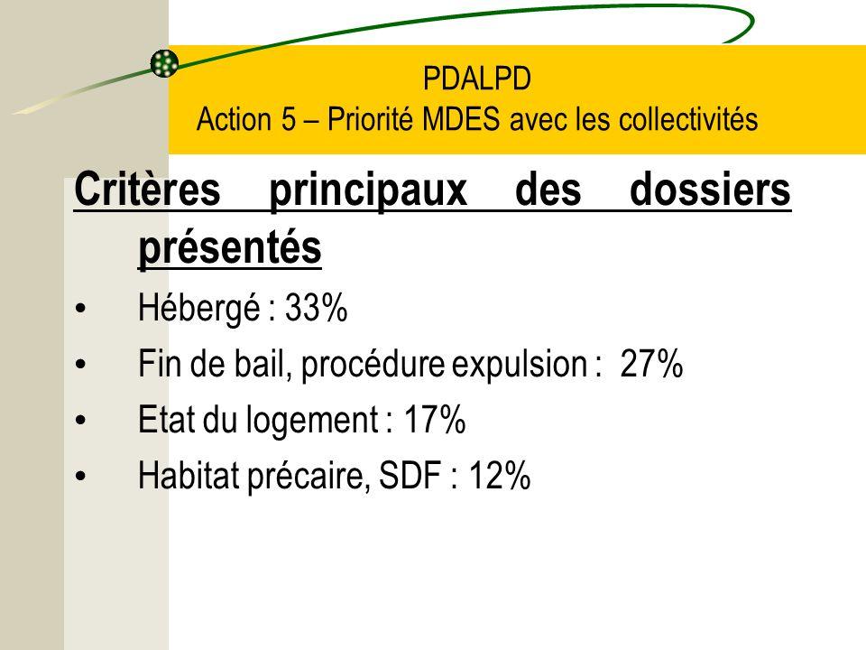 PDALPD Action 5 – Priorité MDES avec les collectivités Critères principaux des dossiers présentés Hébergé : 33% Fin de bail, procédure expulsion : 27% Etat du logement : 17% Habitat précaire, SDF : 12%