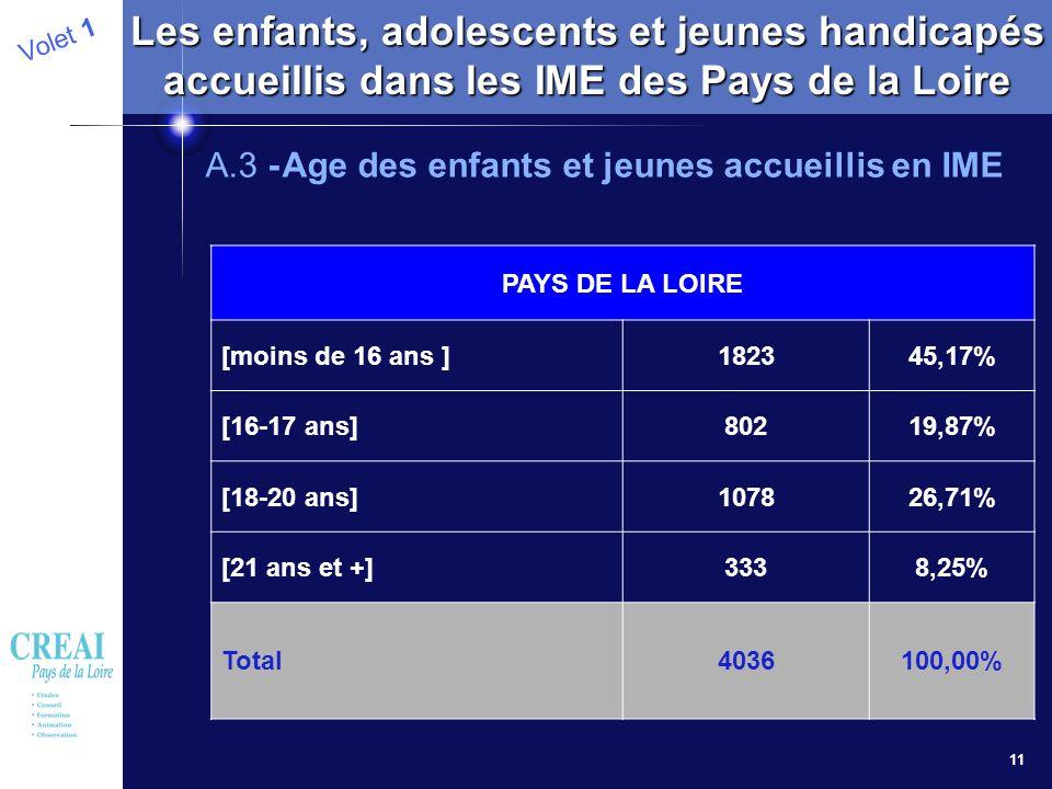 11 Volet 1 Les enfants, adolescents et jeunes handicapés accueillis dans les IME des Pays de la Loire A.3 -Age des enfants et jeunes accueillis en IME