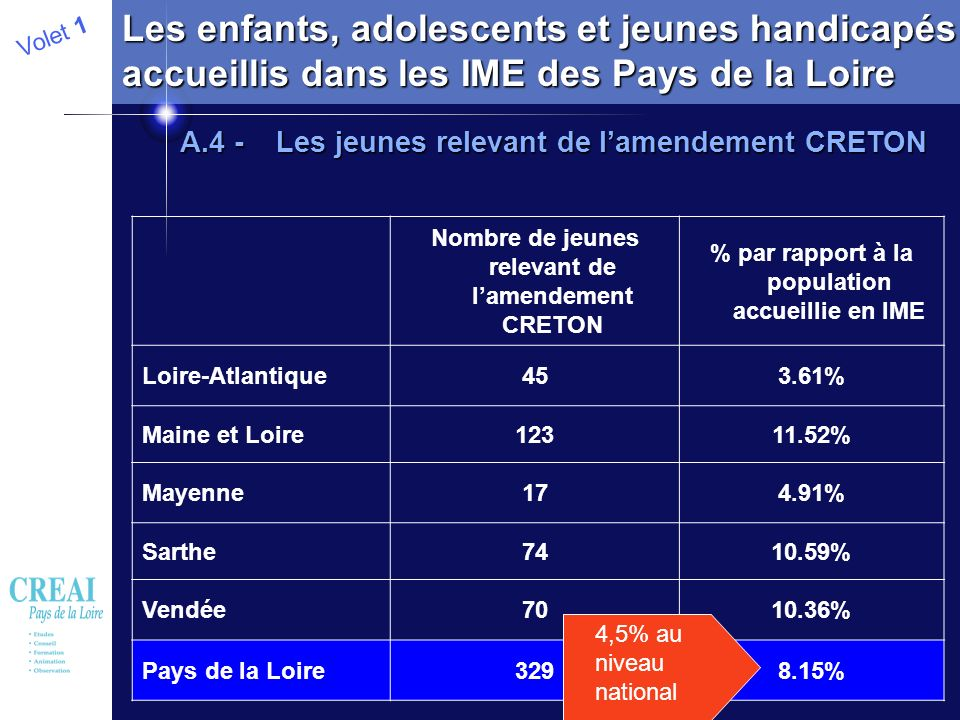 13 Volet 1 Les enfants, adolescents et jeunes handicapés accueillis dans les IME des Pays de la Loire A.4 - Les jeunes relevant de lamendement CRETON
