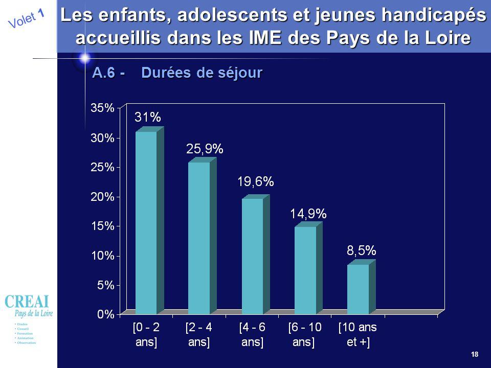 18 Volet 1 Les enfants, adolescents et jeunes handicapés accueillis dans les IME des Pays de la Loire A.6 - Durées de séjour