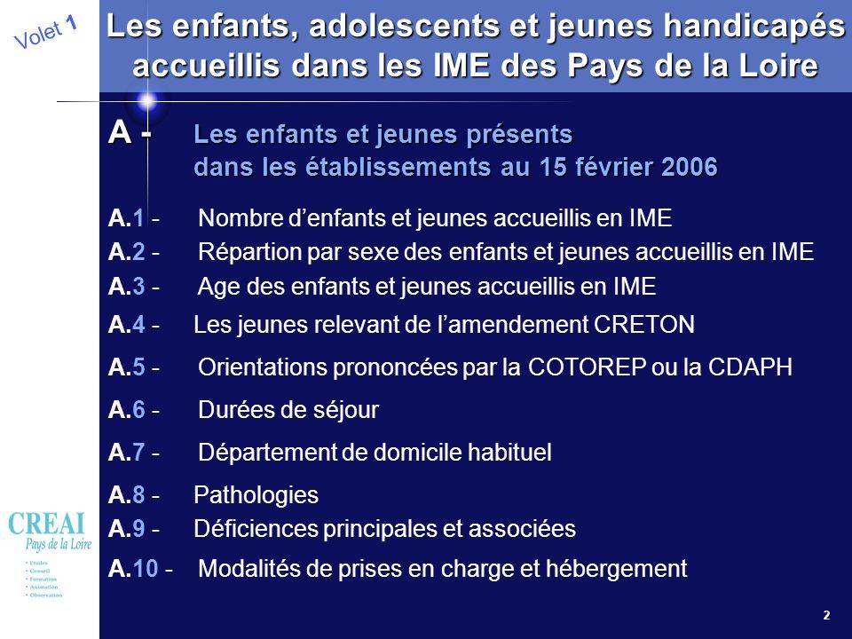 2 Les enfants, adolescents et jeunes handicapés accueillis dans les IME des Pays de la Loire A.1 - Nombre denfants et jeunes accueillis en IME A.2 -Ré