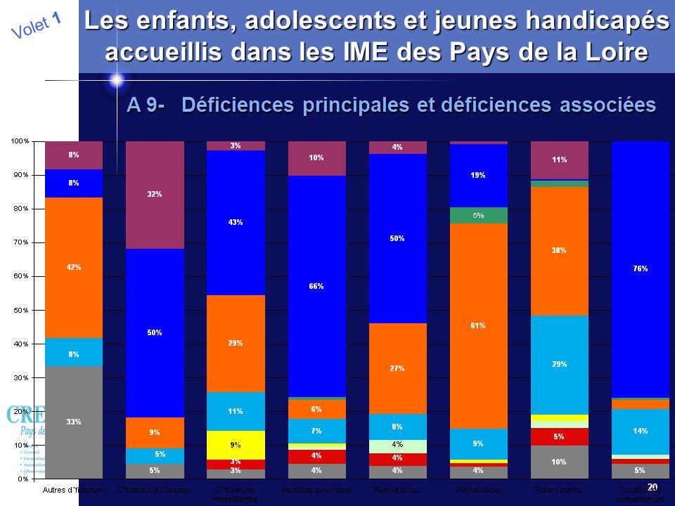 20 Volet 1 Les enfants, adolescents et jeunes handicapés accueillis dans les IME des Pays de la Loire A 9- Déficiences principales et déficiences asso