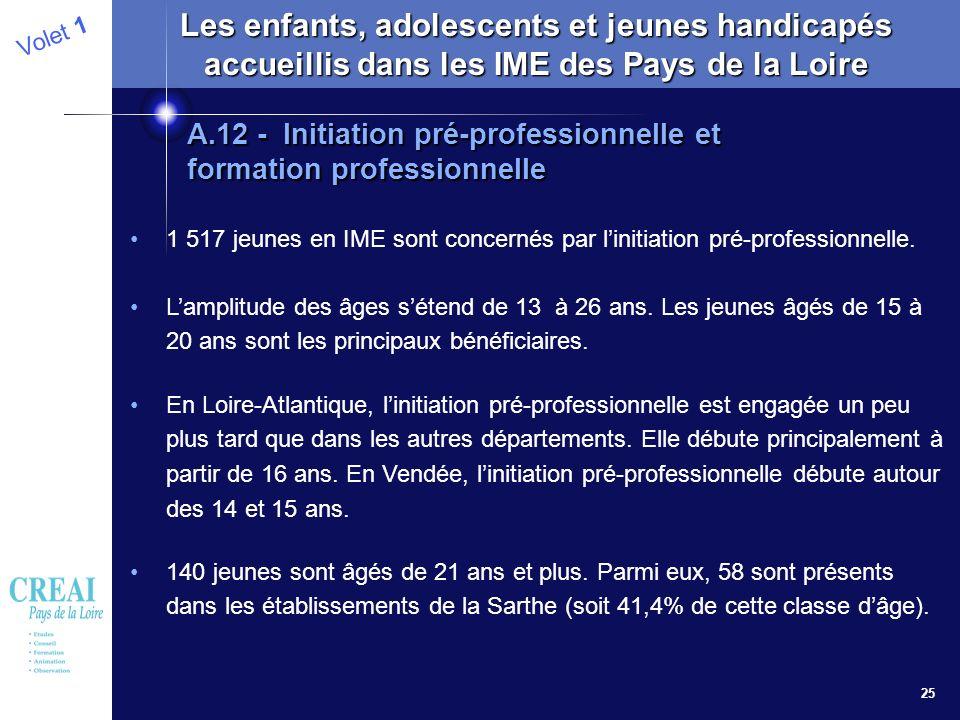 25 Volet 1 Les enfants, adolescents et jeunes handicapés accueillis dans les IME des Pays de la Loire 1 517 jeunes en IME sont concernés par linitiati