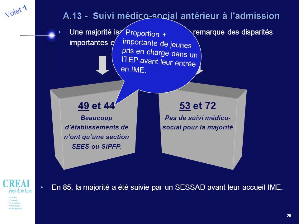 26 Volet 1 A.13 - Suivi médico-social antérieur à ladmission Une majorité issue dun IME mais on remarque des disparités importantes entre les départem