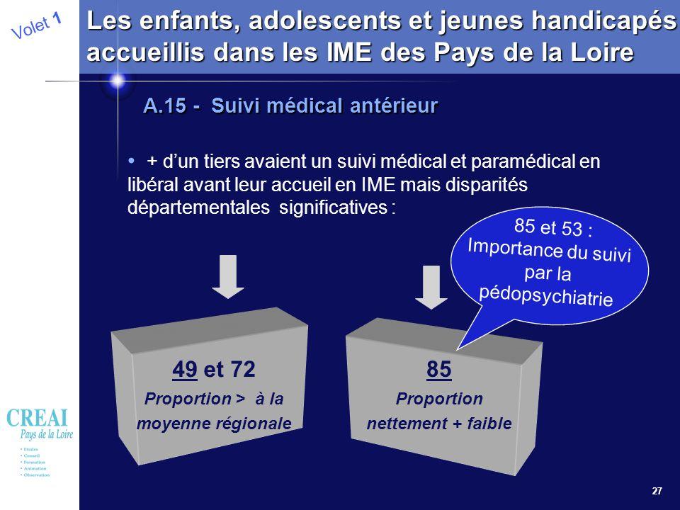 27 Volet 1 Les enfants, adolescents et jeunes handicapés accueillis dans les IME des Pays de la Loire A.15 - Suivi médical antérieur + dun tiers avaie