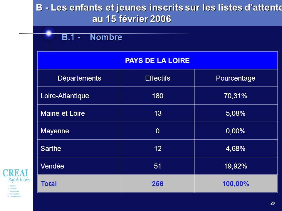 28 PAYS DE LA LOIRE DépartementsEffectifsPourcentage Loire-Atlantique18070,31% Maine et Loire135,08% Mayenne00,00% Sarthe124,68% Vendée5119,92% Total2