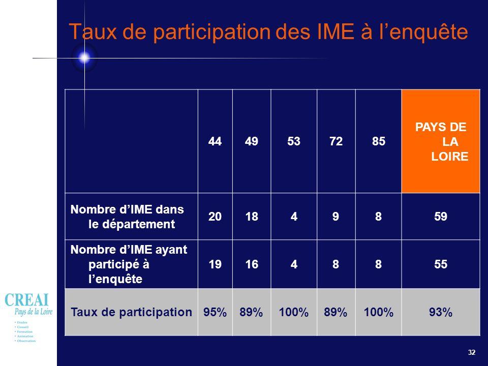 32 Taux de participation des IME à lenquête 4449537285 PAYS DE LA LOIRE Nombre dIME dans le département 201849859 Nombre dIME ayant participé à lenquê