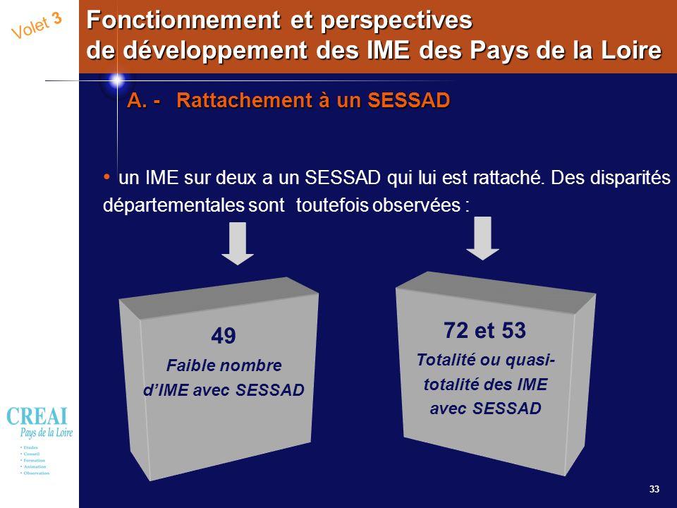 33 Volet 3 Fonctionnement et perspectives de développement des IME des Pays de la Loire un IME sur deux a un SESSAD qui lui est rattaché. Des disparit
