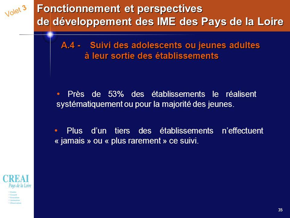 35 Volet 3 Fonctionnement et perspectives de développement des IME des Pays de la Loire A.4 - Suivi des adolescents ou jeunes adultes à leur sortie de