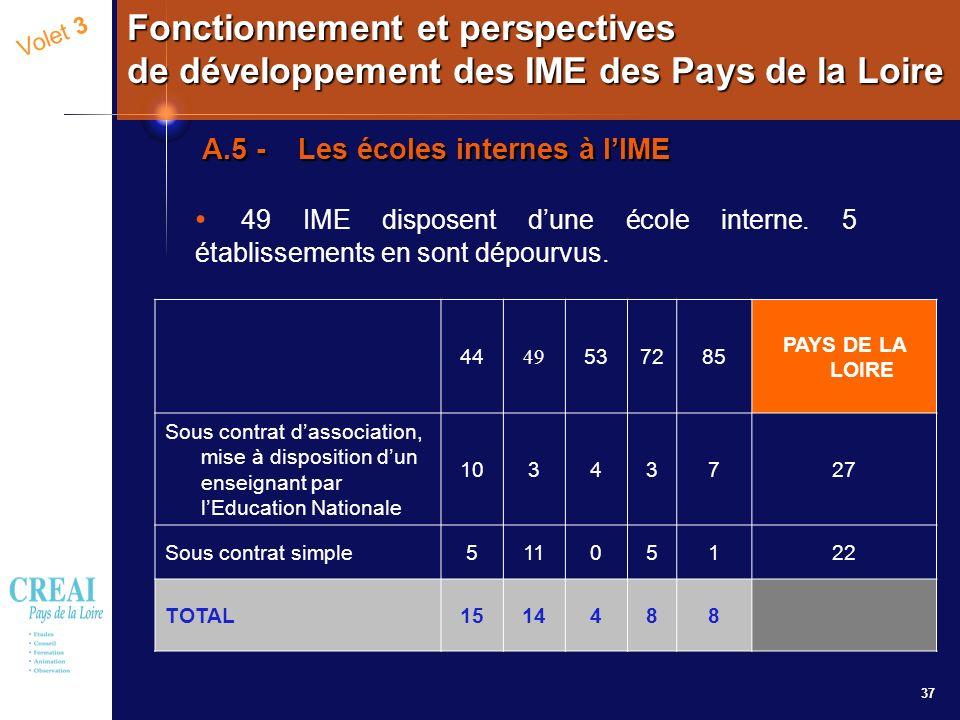 37 Volet 3 Fonctionnement et perspectives de développement des IME des Pays de la Loire A.5 - Les écoles internes à lIME 49 IME disposent dune école i