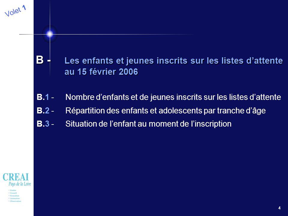 4 B.1 - Nombre denfants et de jeunes inscrits sur les listes dattente B.2 - Répartition des enfants et adolescents par tranche dâge B.3 - Situation de