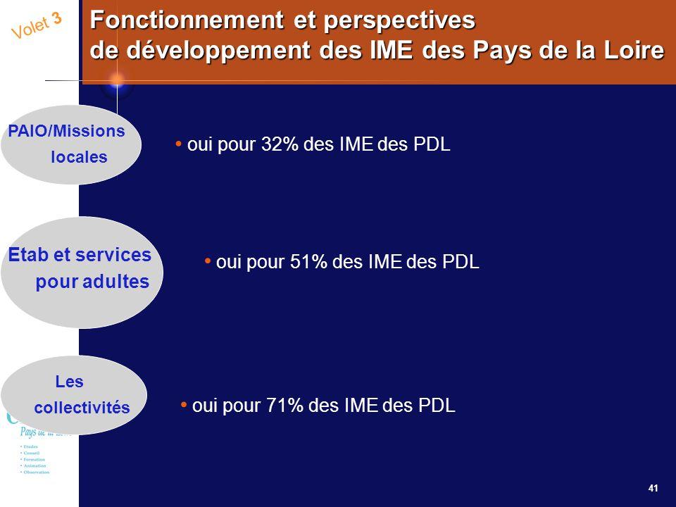 41 Volet 3 Fonctionnement et perspectives de développement des IME des Pays de la Loire oui pour 32% des IME des PDL oui pour 51% des IME des PDL oui