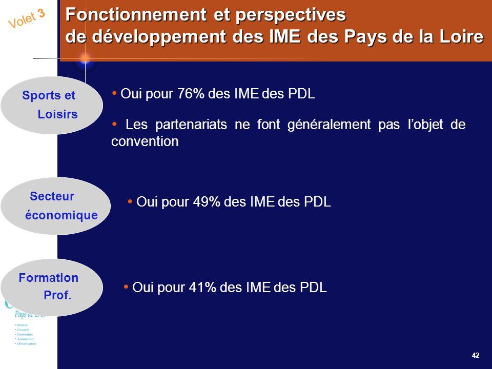 42 Volet 3 Fonctionnement et perspectives de développement des IME des Pays de la Loire Oui pour 76% des IME des PDL Les partenariats ne font générale