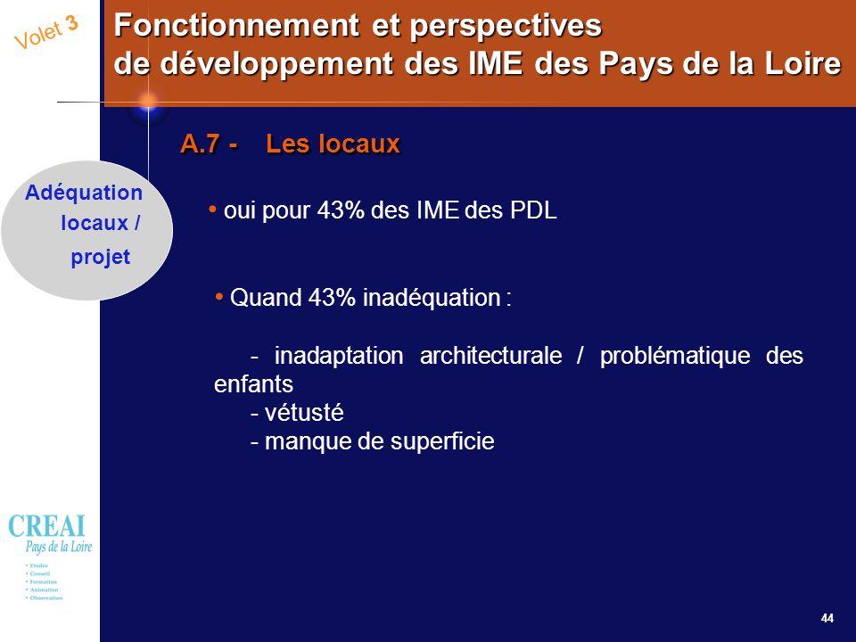44 Volet 3 Fonctionnement et perspectives de développement des IME des Pays de la Loire A.7 - Les locaux oui pour 43% des IME des PDL Adéquation locau