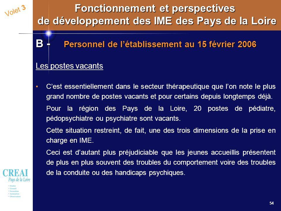 54 Volet 3 Fonctionnement et perspectives de développement des IME des Pays de la Loire B - Personnel de létablissement au 15 février 2006 Les postes