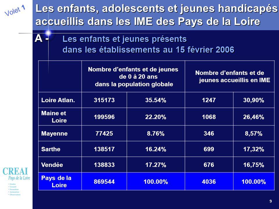 9 Volet 1 Les enfants, adolescents et jeunes handicapés accueillis dans les IME des Pays de la Loire A - Les enfants et jeunes présents dans les établ