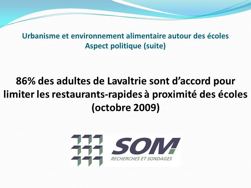 Urbanisme et environnement alimentaire autour des écoles Aspect politique (suite) 86% des adultes de Lavaltrie sont daccord pour limiter les restaurants-rapides à proximité des écoles (octobre 2009)
