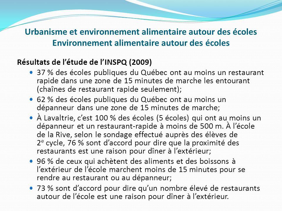 Urbanisme et environnement alimentaire autour des écoles Environnement alimentaire autour des écoles Résultats de létude de lINSPQ (2009) 37 % des écoles publiques du Québec ont au moins un restaurant rapide dans une zone de 15 minutes de marche les entourant (chaînes de restaurant rapide seulement); 62 % des écoles publiques du Québec ont au moins un dépanneur dans une zone de 15 minutes de marche; À Lavaltrie, cest 100 % des écoles (5 écoles) qui ont au moins un dépanneur et un restaurant-rapide à moins de 500 m.