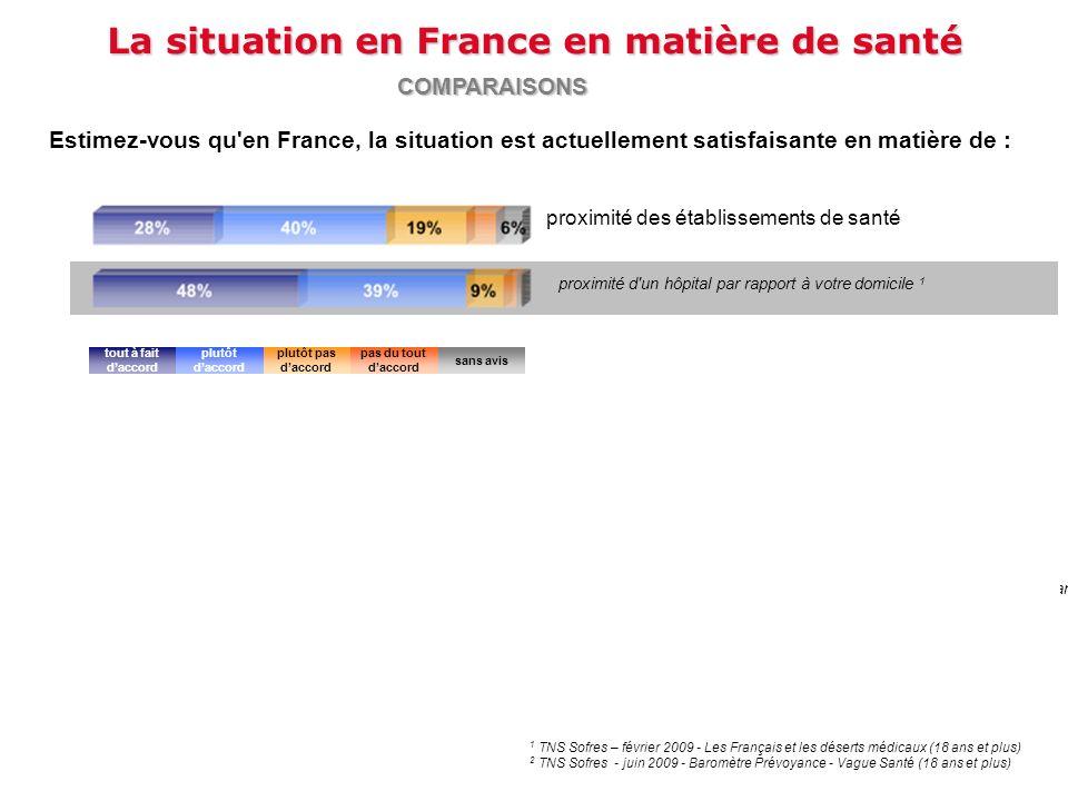 La situation en France en matière de santé Estimez-vous qu'en France, la situation est actuellement satisfaisante en matière de : COMPARAISONS tout à